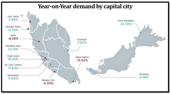 2019 年马来西亚对二手房的同比需求增长了 13.3%