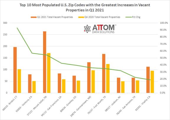 美国 2021 年第 1 季度空置物业数量增加最多的十大地区