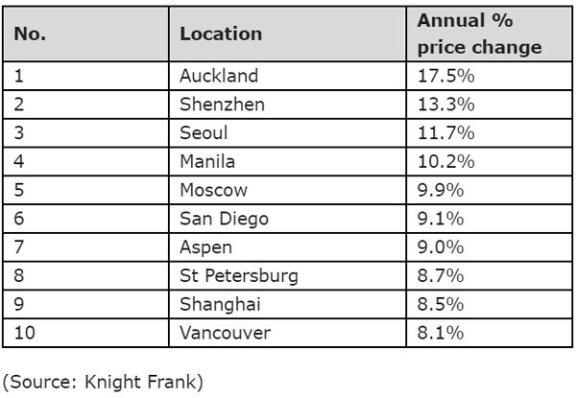 全球 26% 的超级富豪计划在 2021 年购买新房