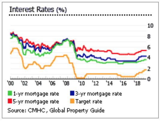 连涨 16 年之后,加拿大房地产市场现状如何?