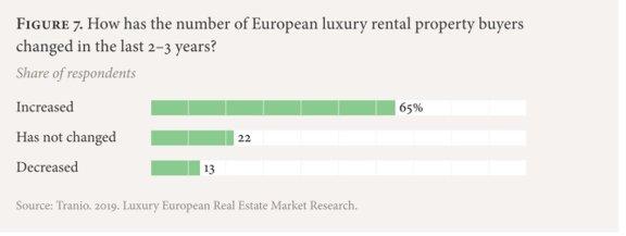 欧洲豪华房地产市场趋势分析:投资者为什么要购买欧洲豪华房地产?主要买家是谁?