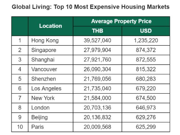 曼谷是全球范围内房价最低的主要城市之一