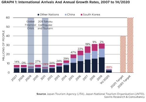 第一太平戴维斯:日本酒店业市场在 2020 年仍有亮点