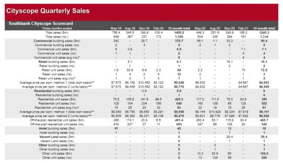 澳大利亚 2 月商业地产市场销售情况