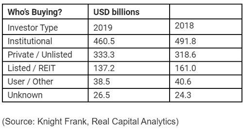 比起债券和股票,世界超级富豪们更喜欢投资商业地产