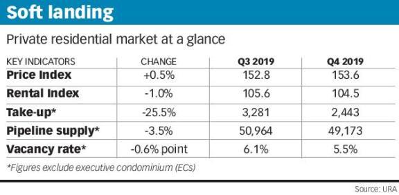 新加坡房屋销售在 2019 年实现软着陆,价格上涨 2.7%