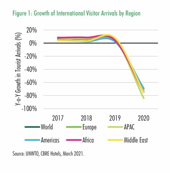 2020 年是亚太酒店市场最艰难的一年