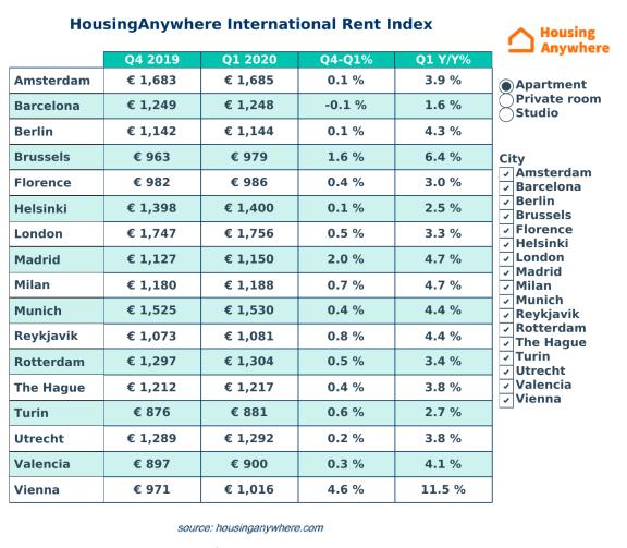 冠状病毒爆发后,欧洲房屋租赁市场表现如何?
