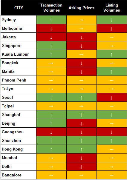 7 月全球多个城市房产销售回暖