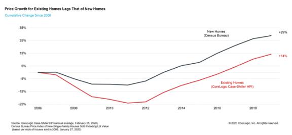 美国 Case-Shiller 全国房屋价格指数报告自 2012 年以来最低年度增长