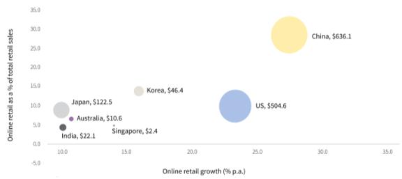 仲量联行:随着投资者和租户重新布局,亚太物流业日趋成熟