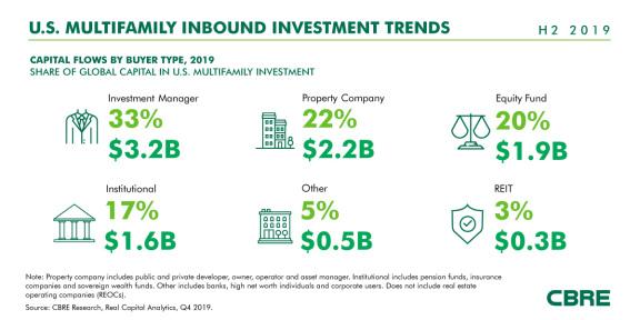 2019 年,全球对美国多户型部门的投资下降 27%
