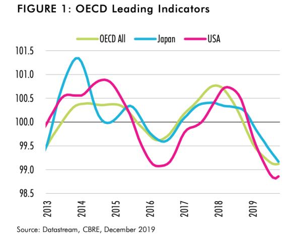 2019 年日本商业地产市场报告:写字楼空置率下降,物流地产需求强劲