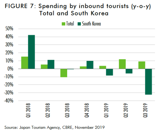 日本零售业的发展对东京商业地产有何影响?