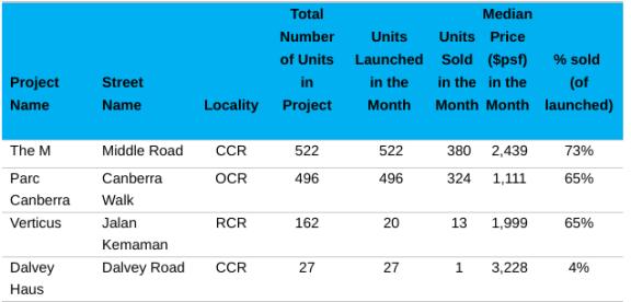 在市场不确定性加剧的情况下,2 月份新建住宅在新加坡的销售中占主导地位