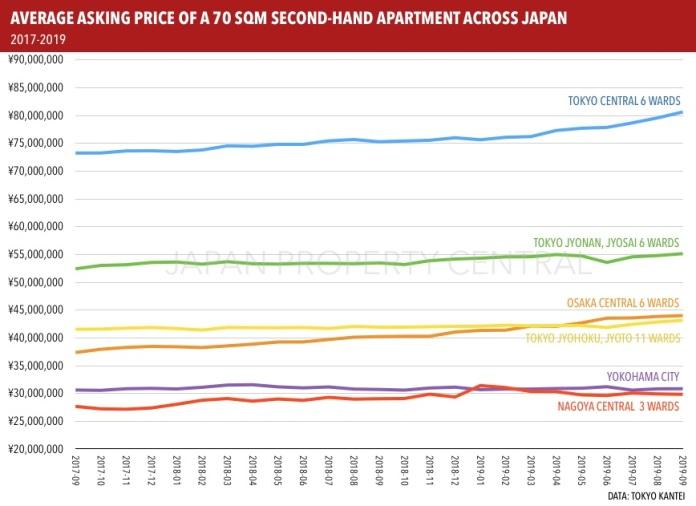 东京中央区公寓 9 月要价创历史新高
