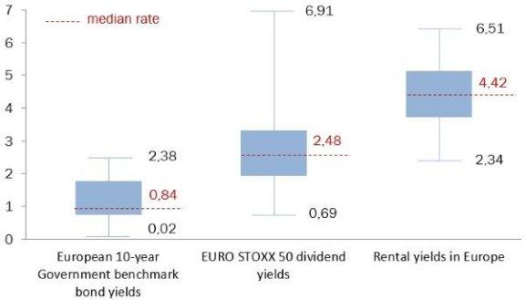 投资房产和投资股票,哪个更靠谱?