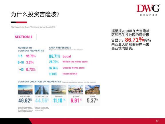 为什么投资吉隆坡