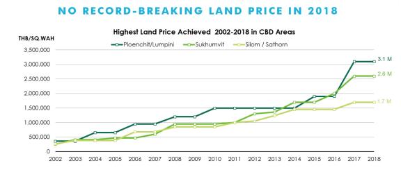 泰国2019年房地产市场展望