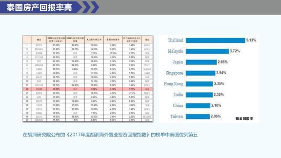 泰国房产回报率高