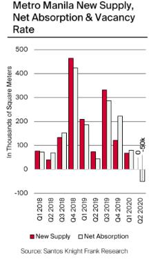 莱坊:马尼拉写字楼市场在疫情时期仍表现不错