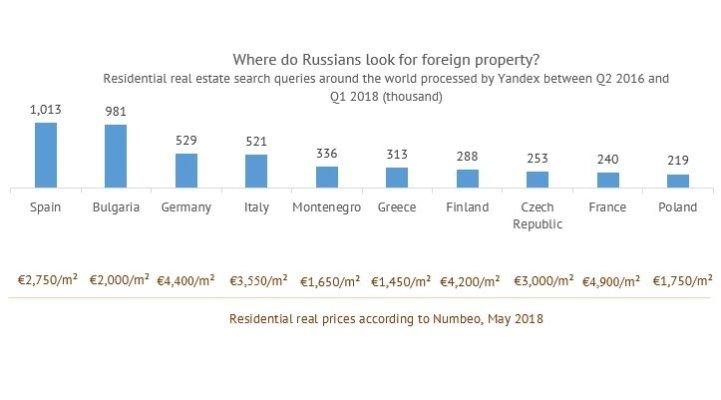 俄罗斯投资者最喜欢在这十个国家购买房产,西班牙排名第一