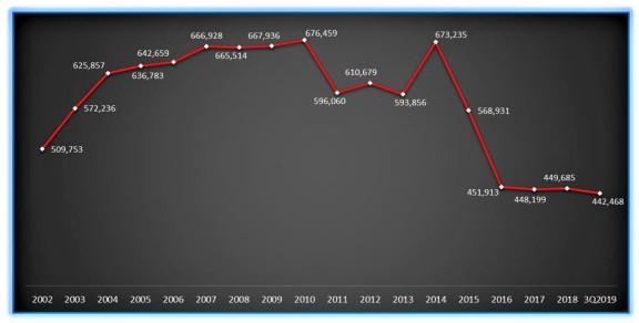 COVID-19 对马来西亚房地产市场有何影响?