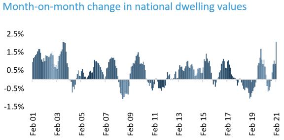 澳大利亚房价以十七年来最快的速度增长