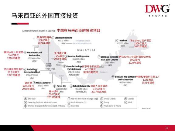 马来西亚的外国直接投资