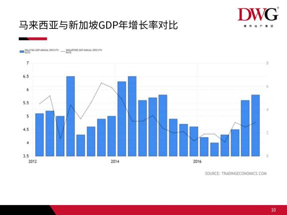 GDP增长
