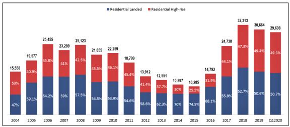 马来西亚 2019 年家庭收入调查表明该国房地产供过于求