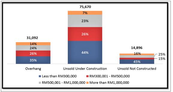 是什么原因导致马来西亚的住宅物业过剩?何时情况会变好?