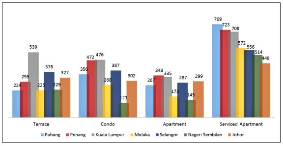 高端化是造成马来西亚酒店式公寓过剩的原因吗?