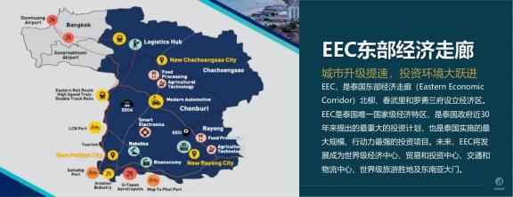 东部经济走廊