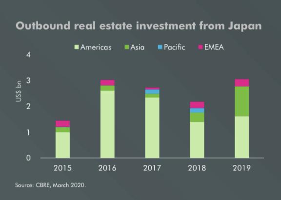 世邦魏理仕发布日本 2019 年对内和对外房地产投资报告