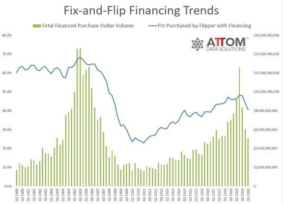 美国一季度二手房交易量创 14 年新高