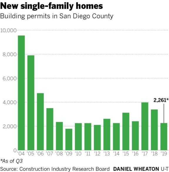 圣地亚哥最新的单户住宅价格可能高达 100 万美元