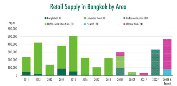 曼谷零售商业地产市场竞争加剧
