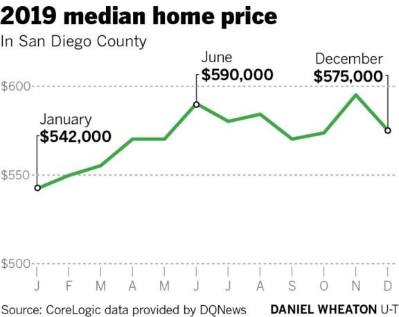 圣地亚哥房屋中位价一年上涨 4.5%