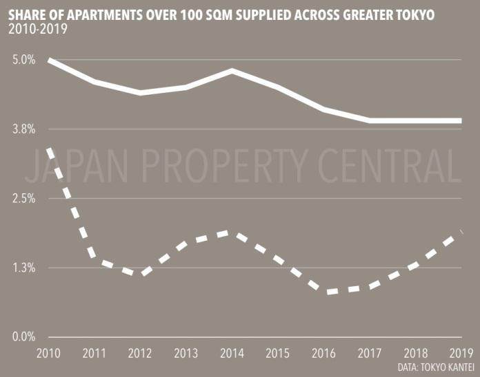 东京的公寓面积继续缩小