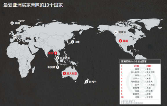 最受亚洲买家欢迎的房地产市场,有 6 个在亚太地区