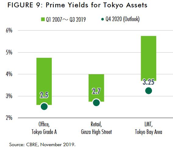 2019 年日本房地产行业投资回顾及 2020 年日本房地产投资市场发展趋势分析