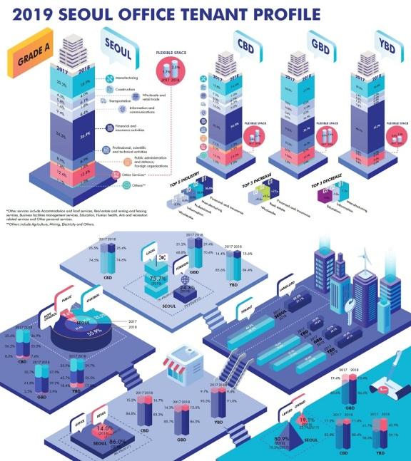 韩国首尔主要商业区的可出租空间比例增加