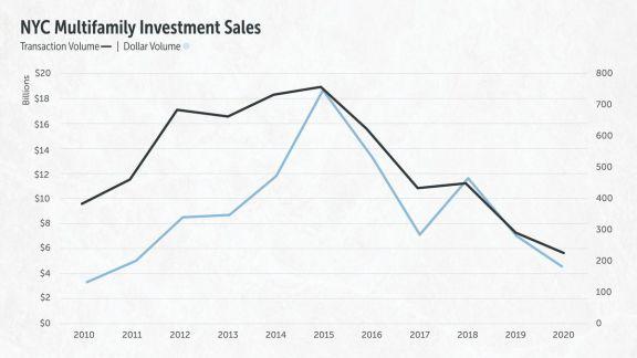 纽约市 2020 年的多户型房地产市场数据分析