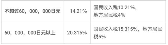 举例说明:在日本出售房产时资本利得税如何计算?