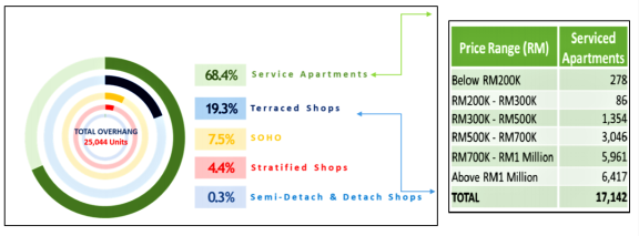 马来西亚《2019 年房地产市场报告》的 9 个重点