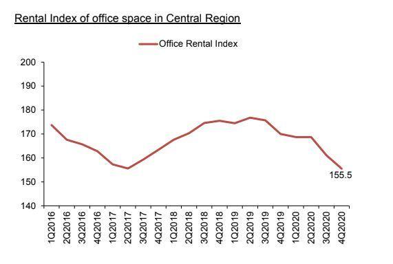 新加坡写字楼租金 2020 年第四季度环比下降 3.5%,空置率有所缓解