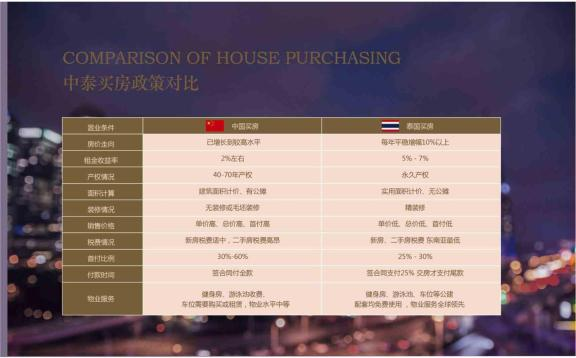 中泰买房政策对比