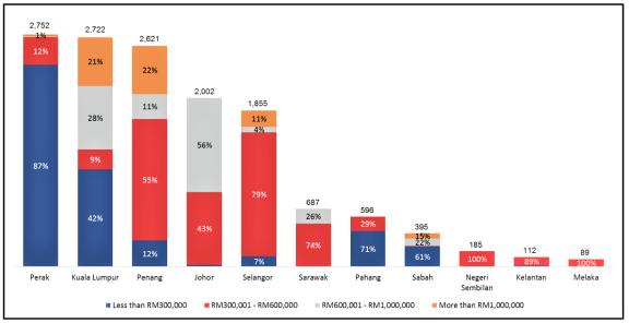 马来西亚:降低外国投资者房产市场准入门槛,这有助于减少房地产过剩吗?