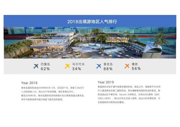 2018出境游地区人气排行